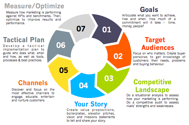 A 7 Step Marketing Strategy Framework For Fast Growing